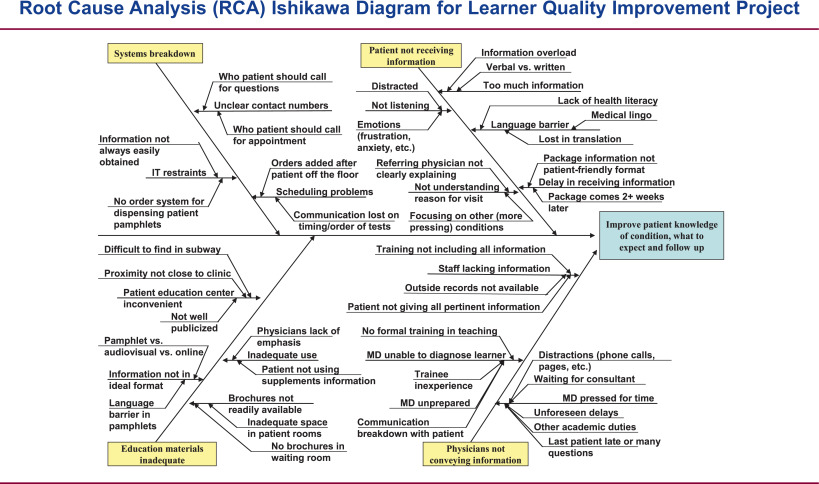 Developing A Tool For Assessing Competency In Root Cause