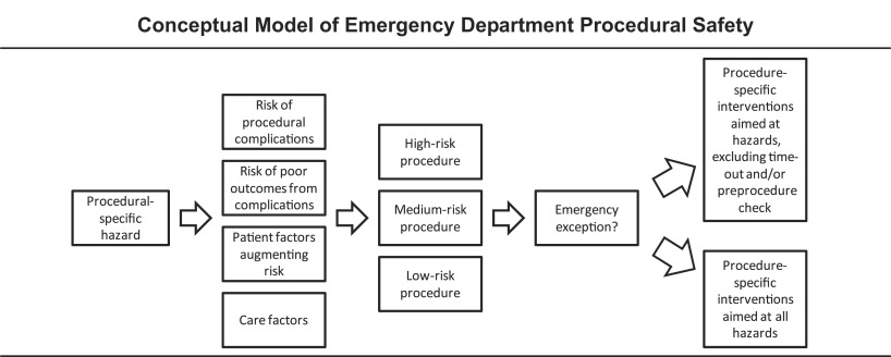 Supplemental Materials for Procedural Safety in Emergency ...